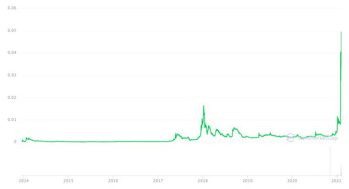 График цены Dogecoin с 2014 года