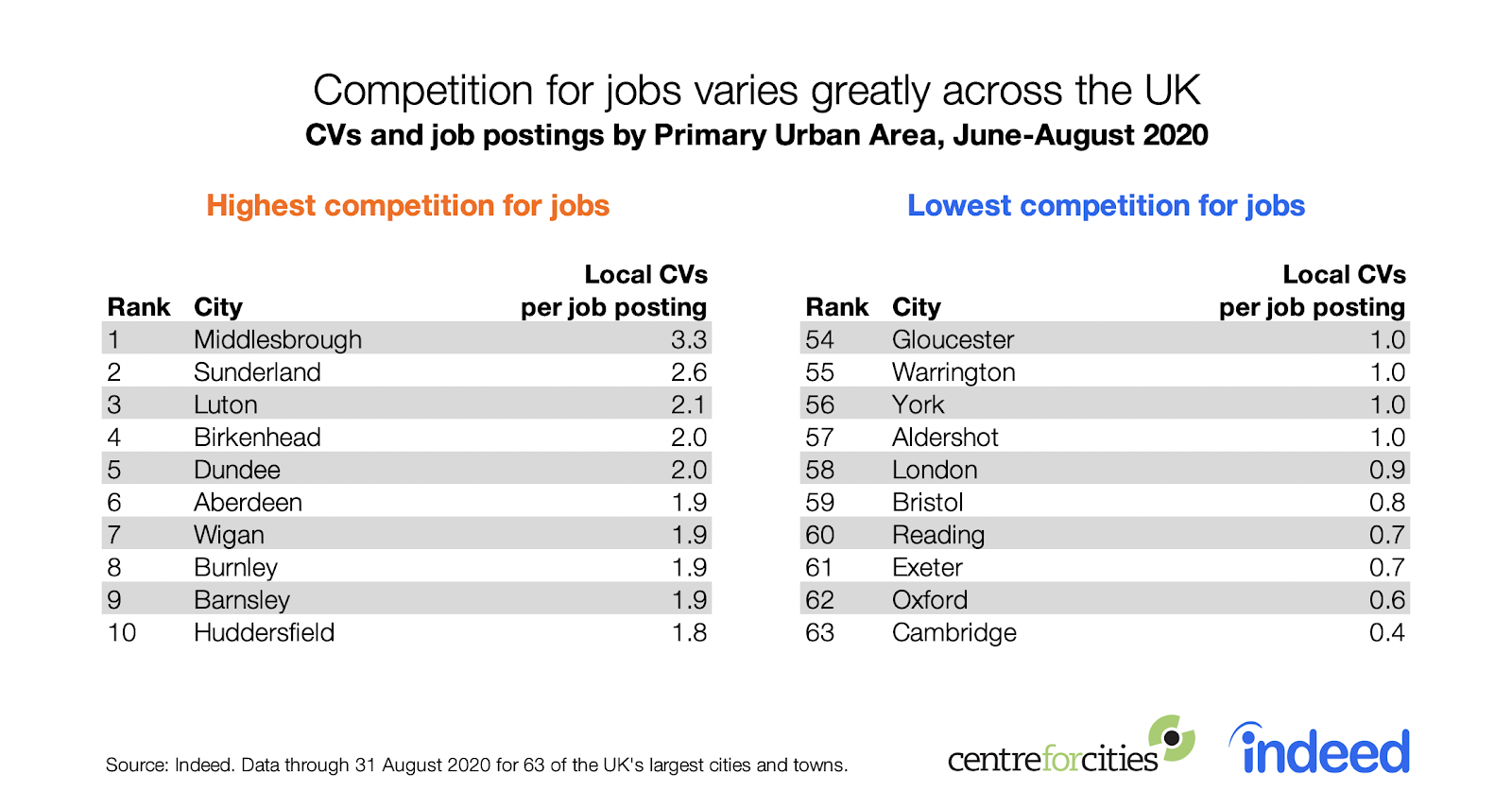 Table showing competition for jobs varies greatly across UK