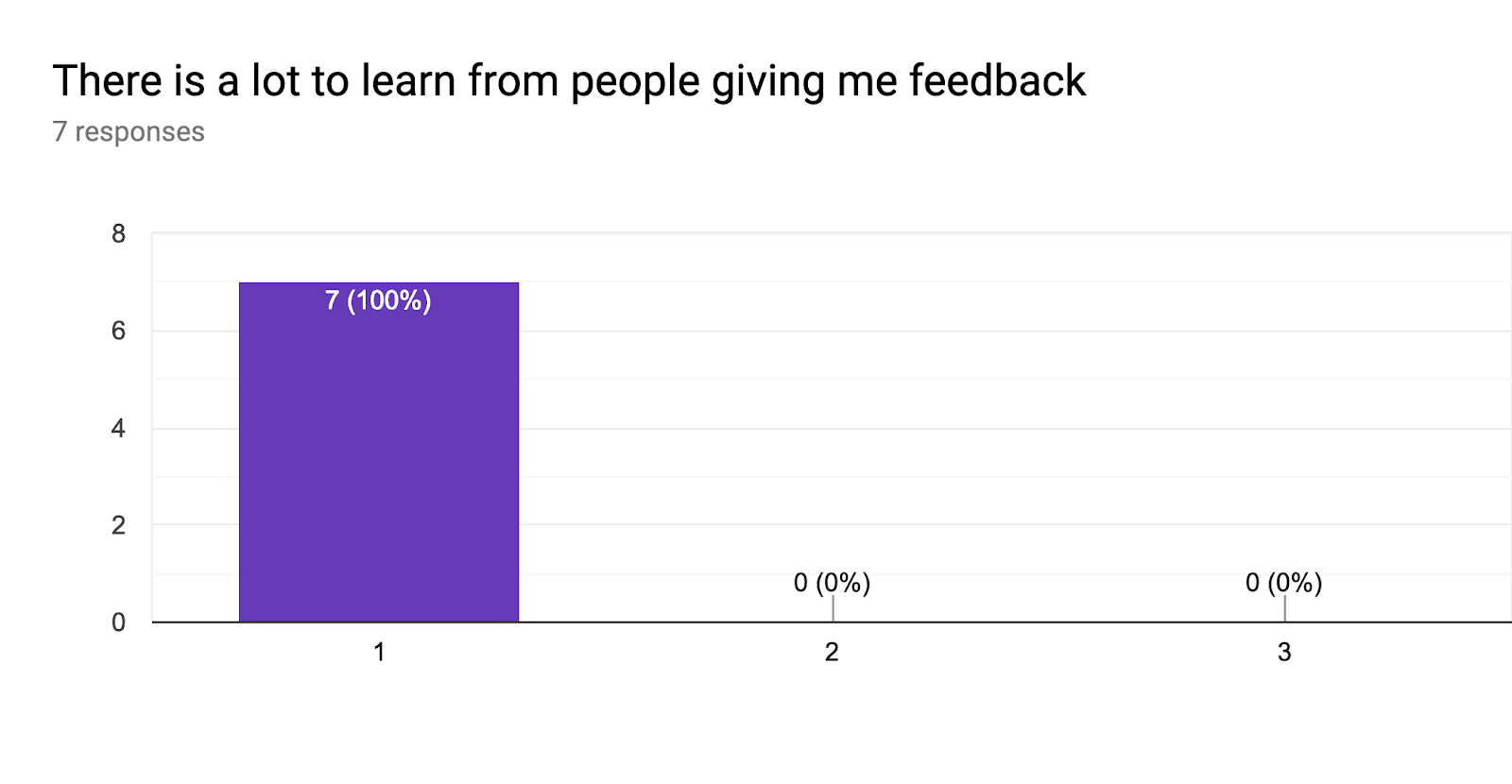 Forms response chart. Question title: There is a lot to learn from people giving me feedback. Number of responses: 7 responses.