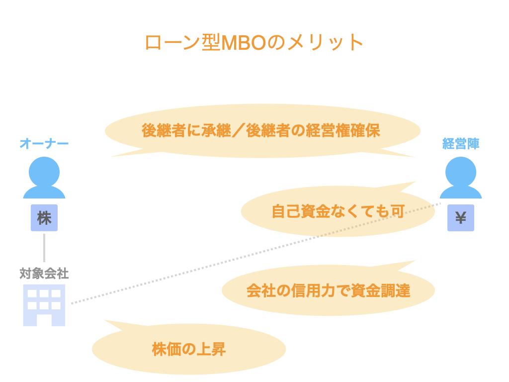 ローン型MBOのメリット