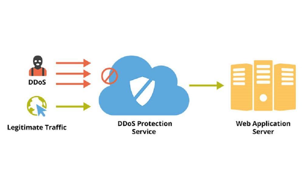 Tìm hiểu Ddos cho server là gì?