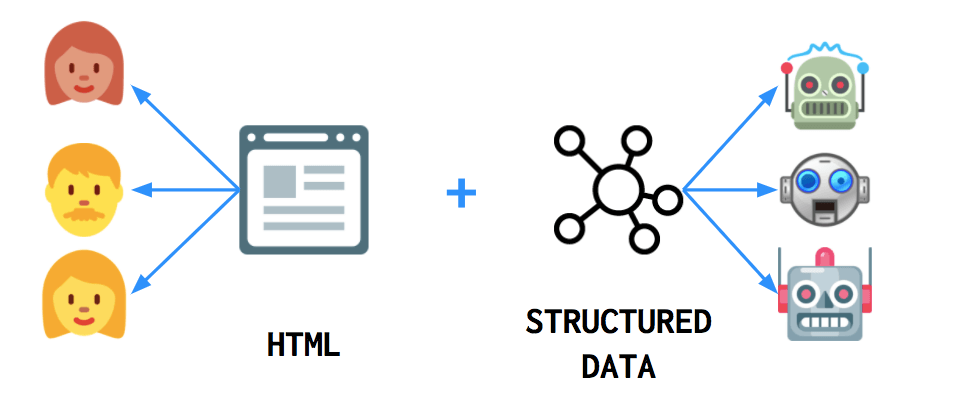 What Is Structured Data? - WordLift Blog