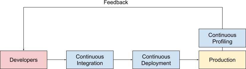 Continuous Profiling in a Software Development Life Cycle (SDLC).