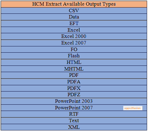 HCM Extract Components in Oracle Fusion Cloud: An Introduction