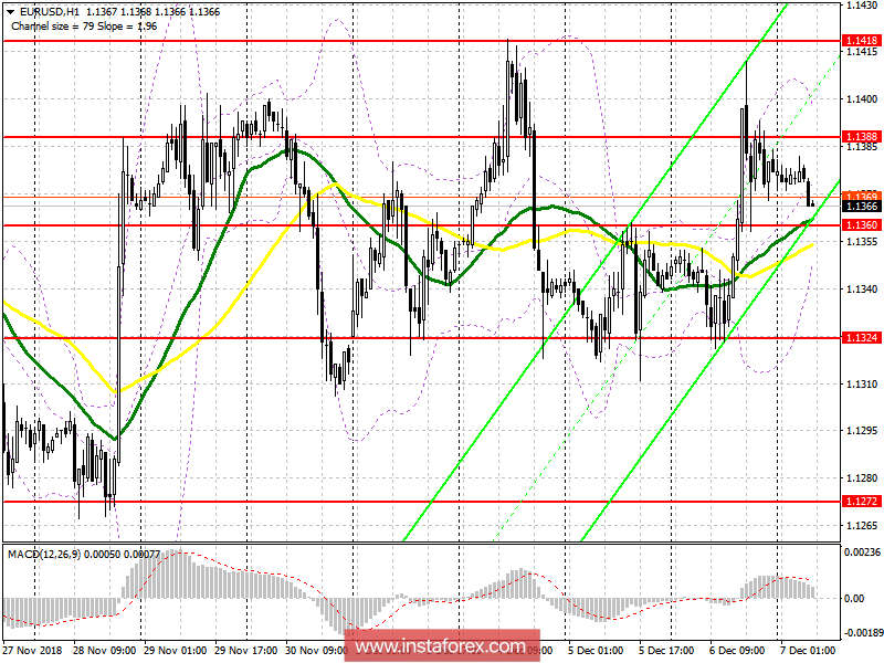 EUR/USD: plan for the European session on December 7. Traders are waiting for data on the US labor market