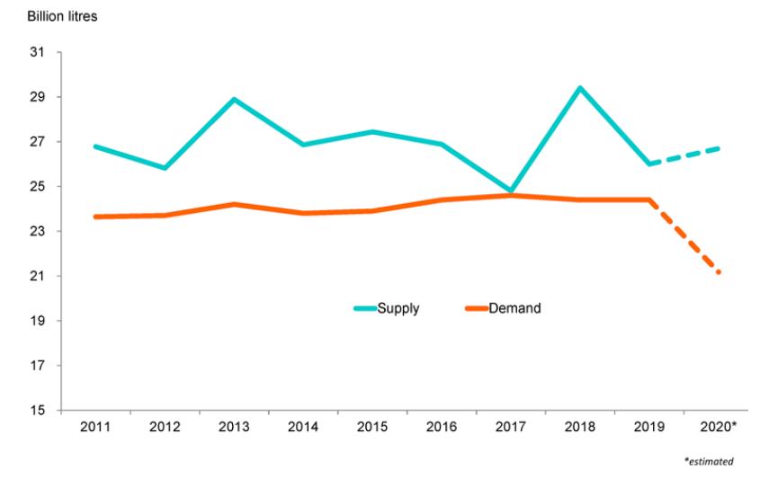 Oferta mundial de vino vs demanda (consumo) a lo largo del tiempo