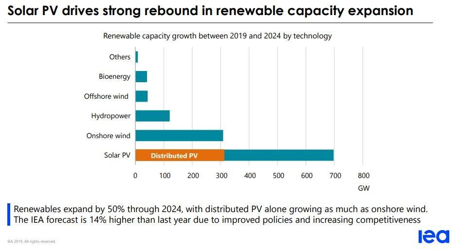 Solar PV expansion according to IEA