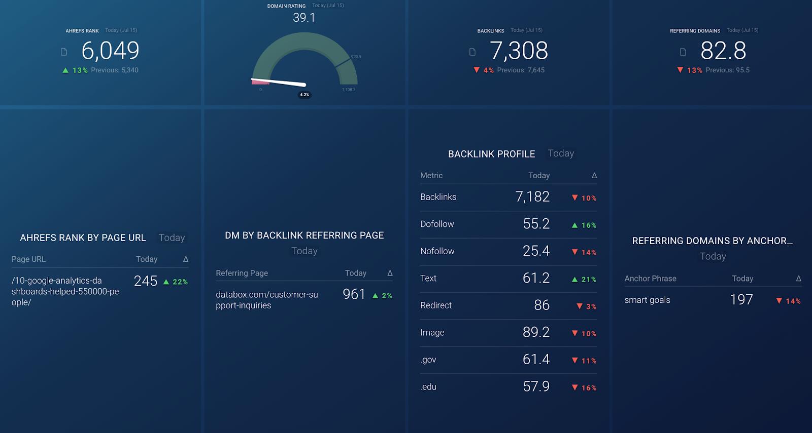 Ahrefs dashboard template