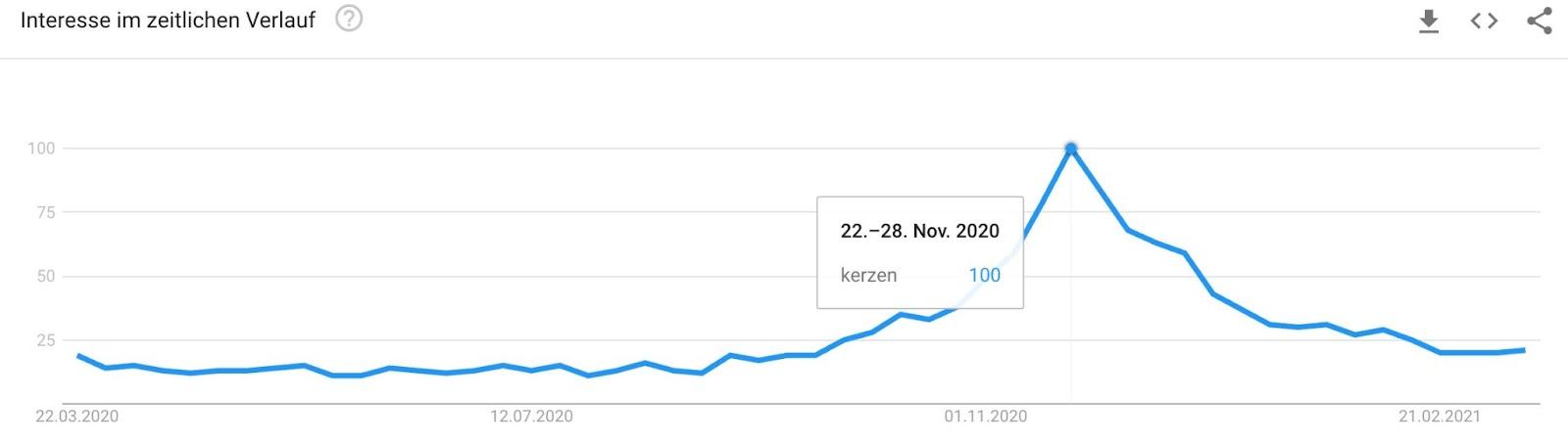 Google Trends Youtube Ideen