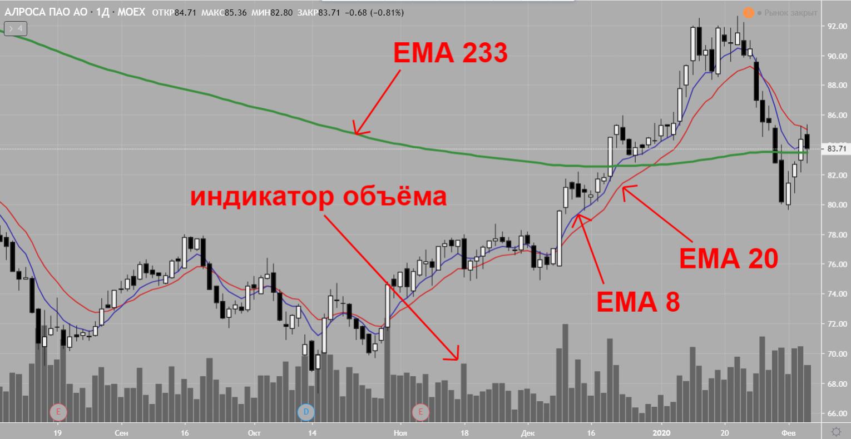 Пример технического анализа по индикаторам ЕМА акции ALRS технический анализ графиков фондовой биржи