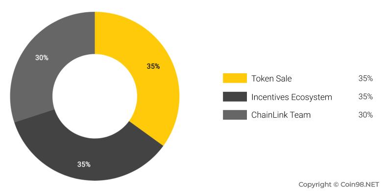 ChainLink (LINK) là gì? Toàn tập về đồng tiền ảo LINK - COIN98