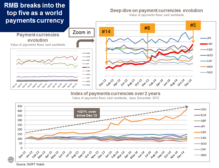 http://www.swift.com/assets/swift_com/images/news/RMB_january2015_graph01.png