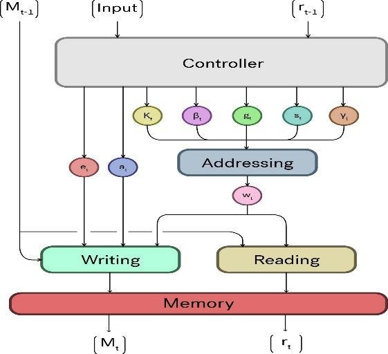 Neural Turing Machine Definition   DeepAI