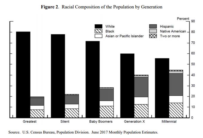 Figure 2 displays data used from U.S. Census Bureau, June 2017 population estimate.