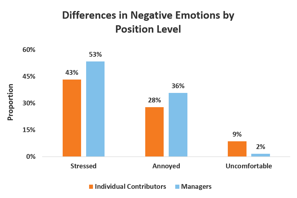 negative emotions by position level