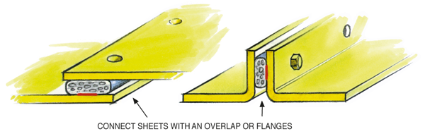 Figure 26.1 : Examples of right dimensions and a stiff construction to prevent openings