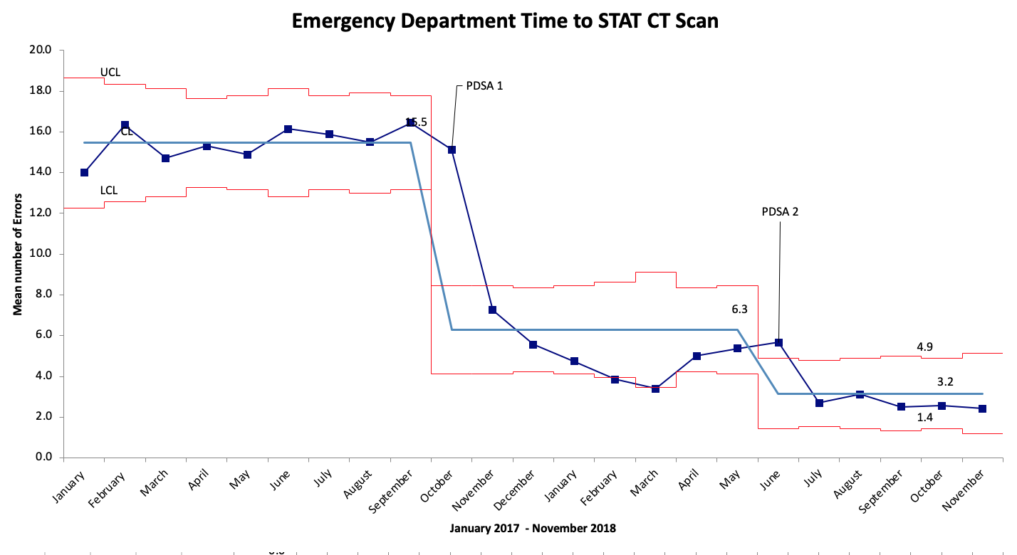 A Statistical Process Chart chart looking at Emergency Department Time to STAT CT Scan