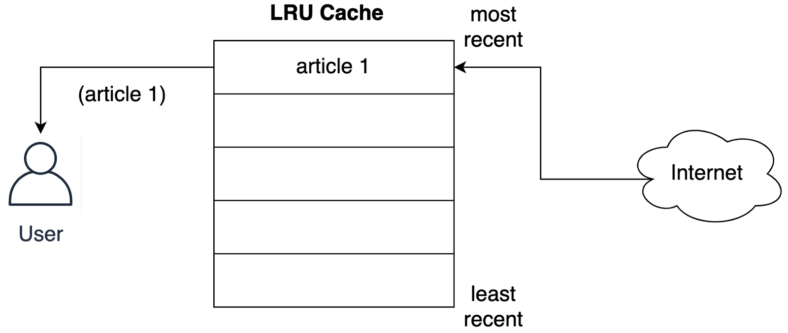 LRU Cache Population Process Step 1 | Lru caching python