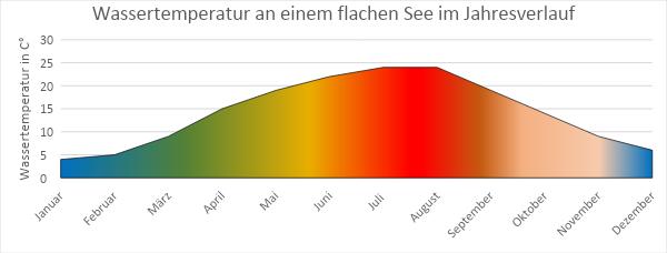 Wassertemperatur im Jahresverlauf.