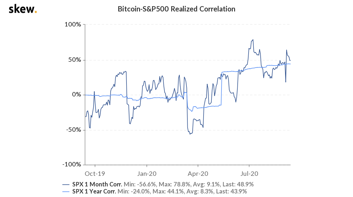 Bitcoin-S&P500 Realised Correlation