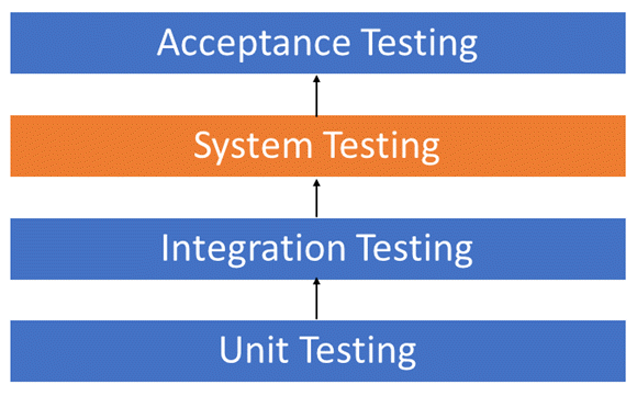 system-testing-hierarchy