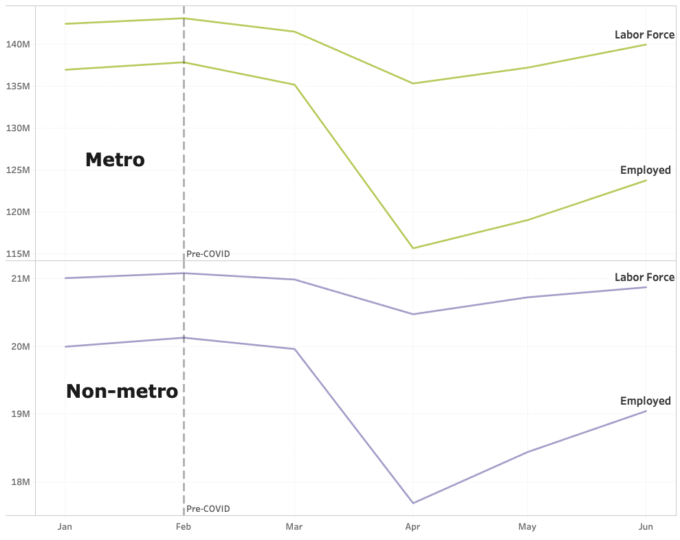 Metro vs non-metro labor force and employment chart