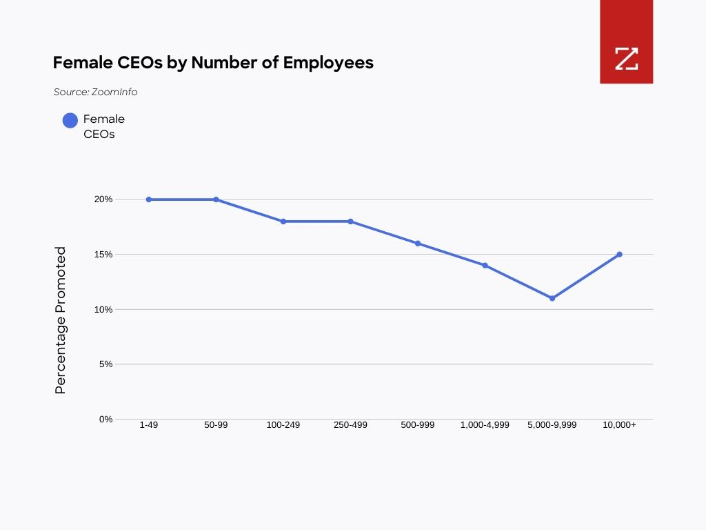 Graph: Figure 7: The amount of female CEOs generally declines as companies hire more people. Source: ZoomInfo.
