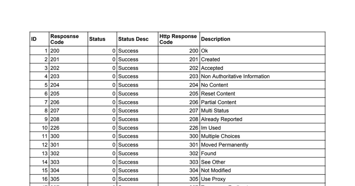 API Response Code Master List