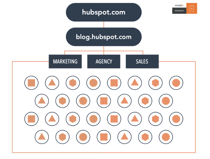A traditional blog structure.