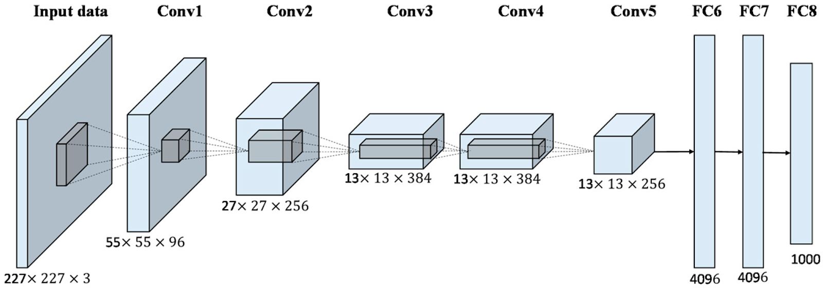 Image showing alexnet architecture