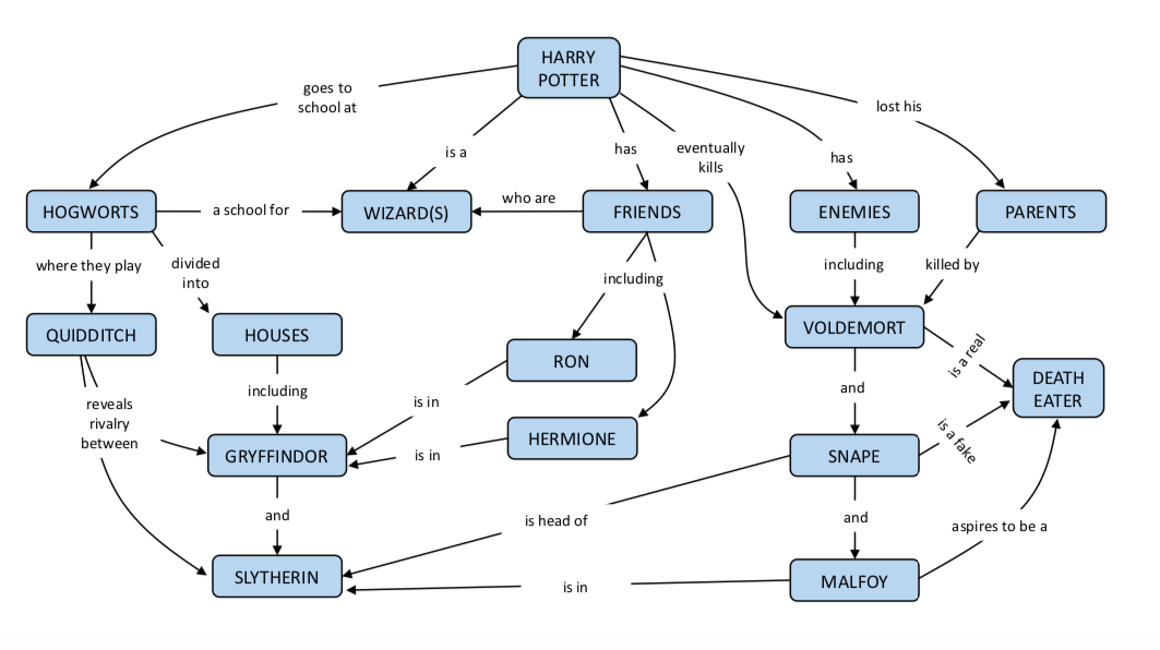 Concept map of Harry Potter