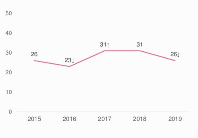 На графике показан процент писем, которые открывают