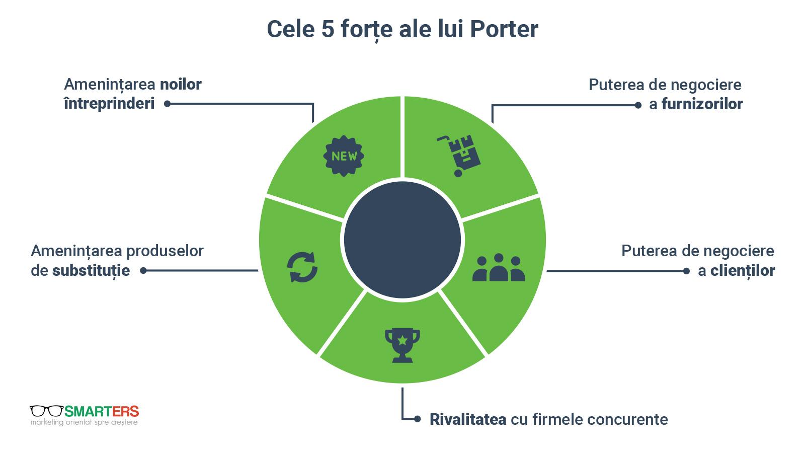 Modelul lui Porter cu cele 5 forțe ale sale