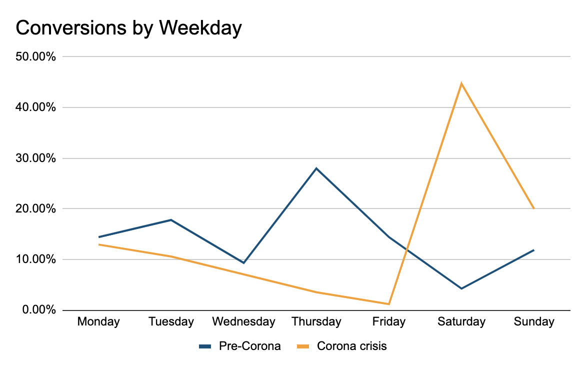 Conversions by Weekday