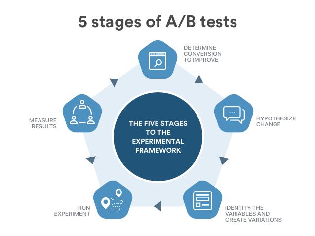 a/b test process