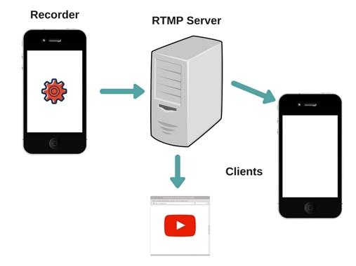 RTMP for Low Latency Video Streaming