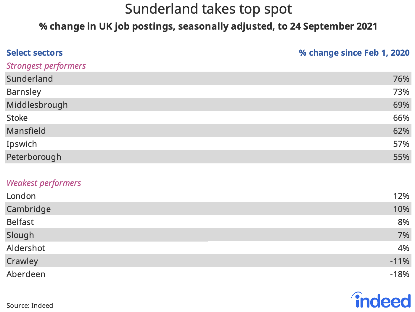 """Table titled """"Sunderland takes top spot."""""""