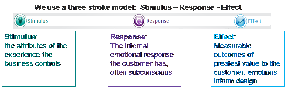 3 stroke model: stimulus - response - effect