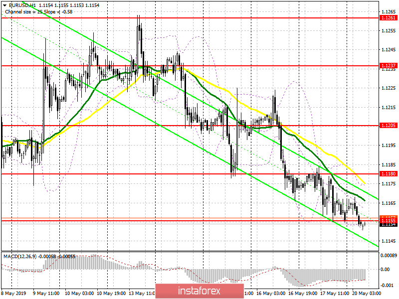 EUR/USD: plan for the European session on May 20. Bears will strive to support 1.1135
