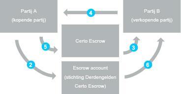 https://www.certo-escrow.com/public/images/sch_statisch_5513.jpg