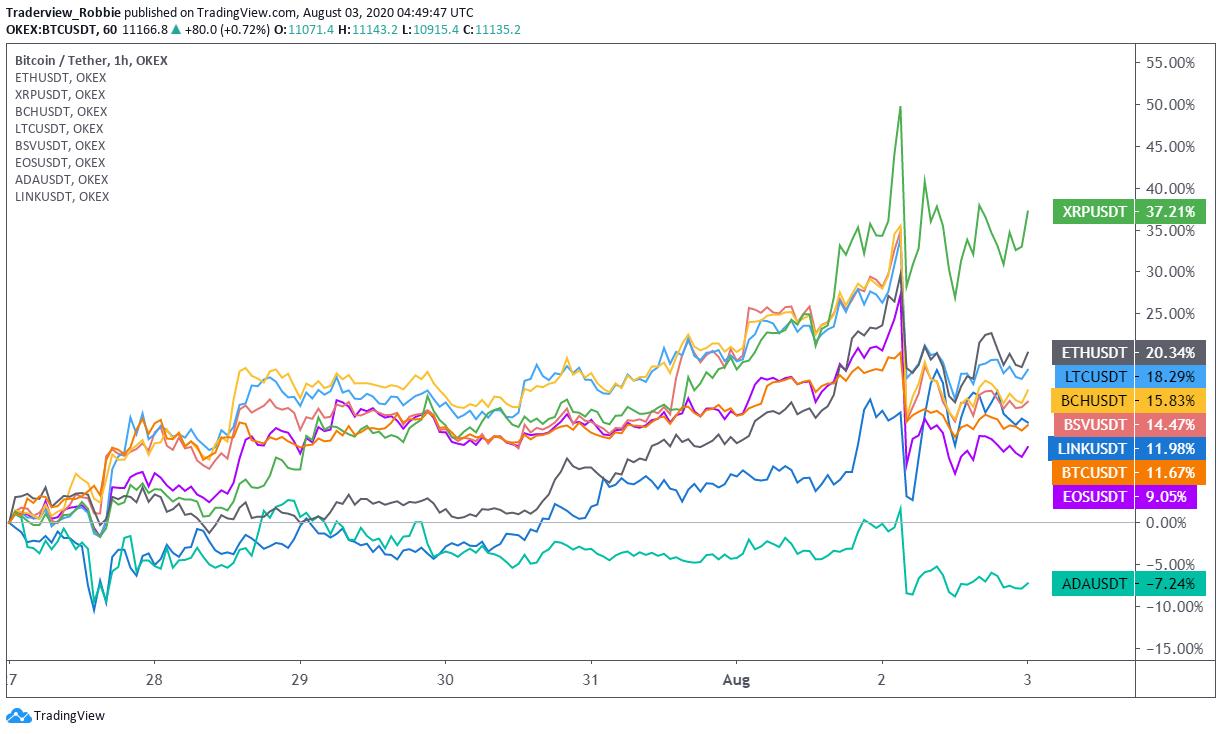 Tiền lãi hàng tuần của các loại tiền điện tử lớn 7/27 Mạnh8 / 2. Nguồn: TradingView