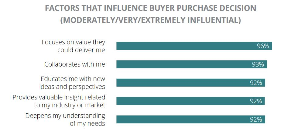 factors that influence buyer decisions