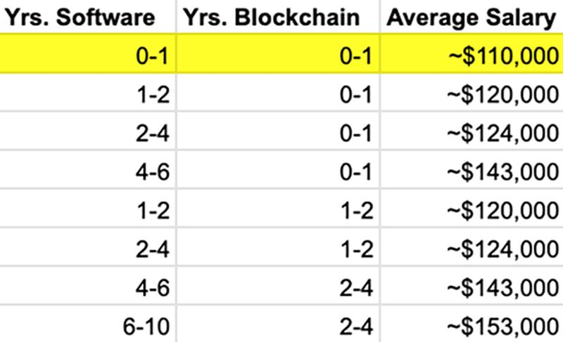 Blockchain Developer Salary Table