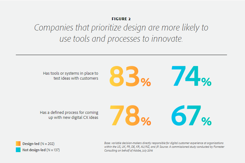 Prioritizing design leads to innovation— Is Design Thinking Right For Your Business?