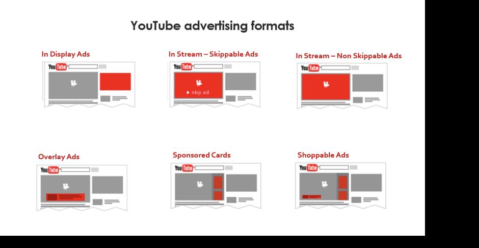 Image illustrant les publicités Youtube pour l'article qu'est-ce que le webmarketing de Digital Cover