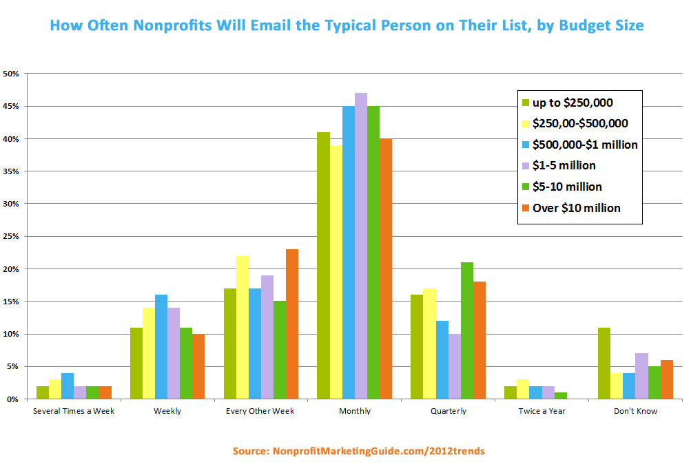 nonprofit bloggers - How often should you email your list?