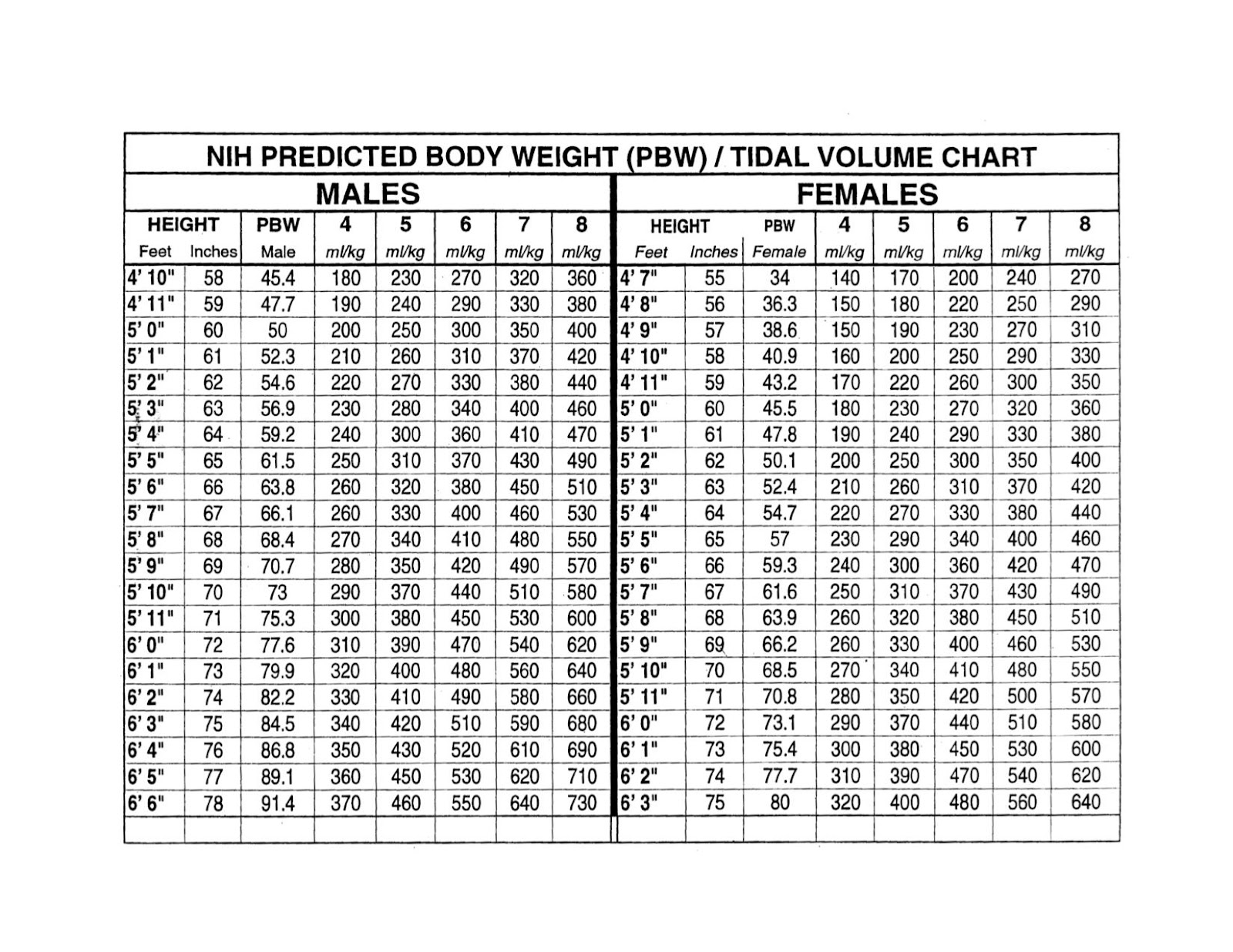 NIH-Predicted-Body-Weight-Tidal-Volume-Chart.jpg