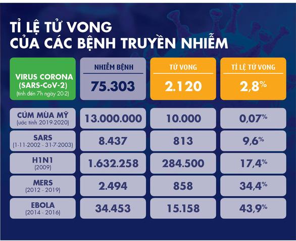 Dịch COVID-19 ngày 20-2: số người nhiễm ở Hàn Quốc tăng đột biến lên 82 ca - Ảnh 3.