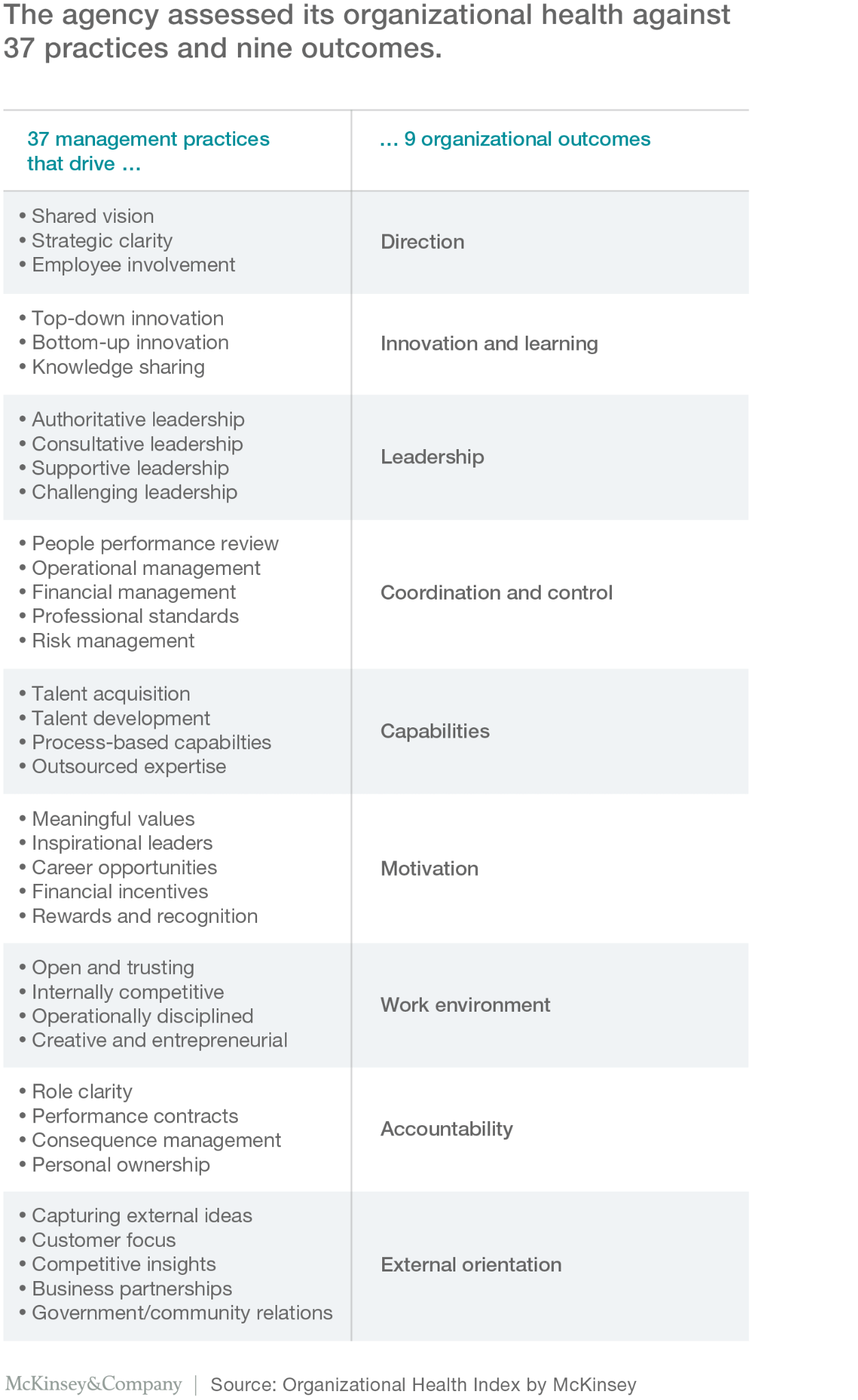 organizational health index by McKinsey