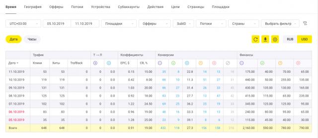 Лучшие кейсы лета-2019: ТОП-10 по версии ProTraffic
